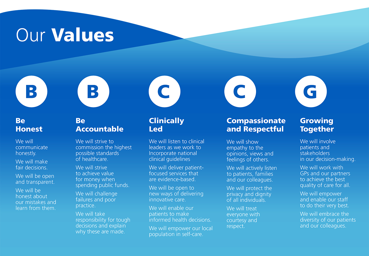 Graphic showing BBCCG values